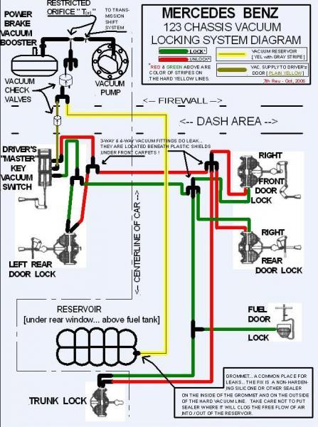 Understating The Vacuum System