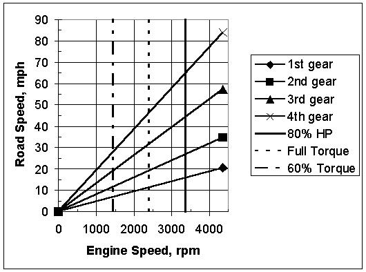 engine rpm   long life  torque   fuel mileage and