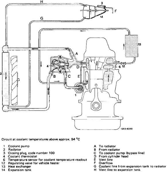 Coolant Flow Path 82 300tdt Peachparts Mercedes Benz Forum