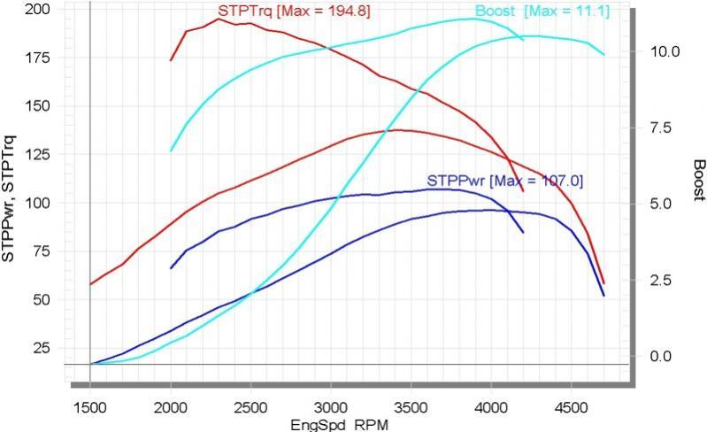 617 Torque improvements, no interest in HP - PeachParts