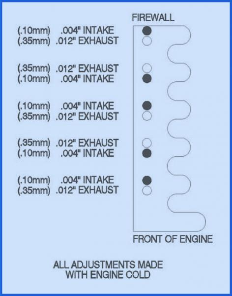 D Valve Adjustment Sheet Confusion Valve Adjustment Sheet