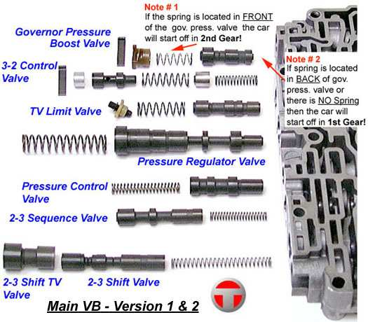 Mercedes W123 Manual Gearbox Troubleshooting