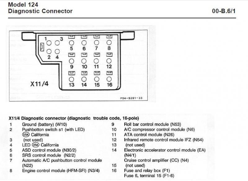 diagnostic connector location 2000 e320  diagnostic  get
