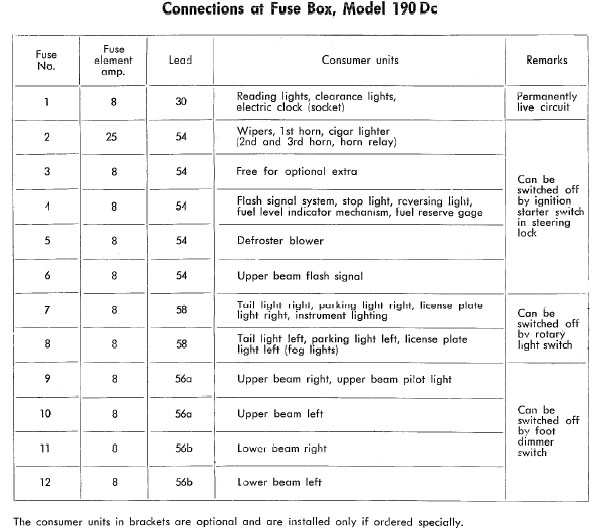 63422d1232670625 fuse box chart what fuse goes where fuse box 190dc fuse box chart, what fuse goes where peachparts mercedes shopforum fuse box charged at panicattacktreatment.co