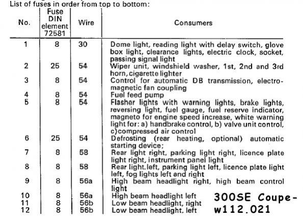 63429d1232670972 fuse box chart what fuse goes where fuse box 300 se coupe w112.021 fuse box chart, what fuse goes where page 2 peachparts 2004 bmw 330ci fuse box diagram at mifinder.co
