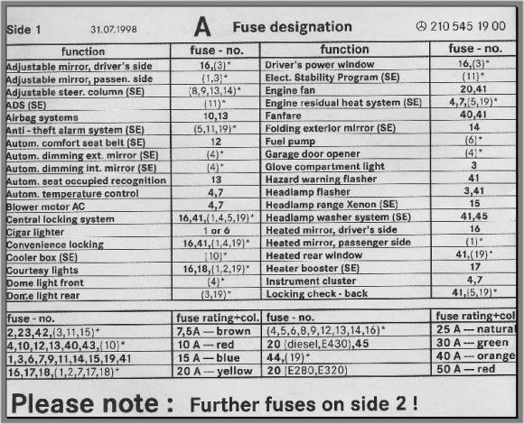 fuse box chart, what fuse goes where - peachparts mercedes ... 2003 cadillac escalade fuse box diagram #6